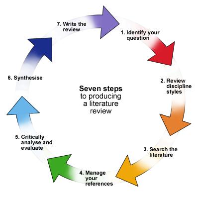 Seven steps model